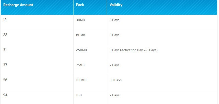 GP Recharge Based Internet and Minute Bundle